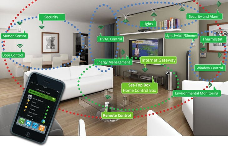 Getting started with IOT-living