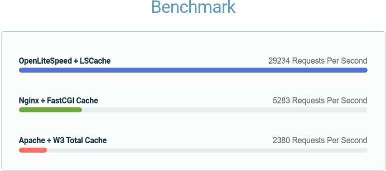 openlitespeed-benchmark