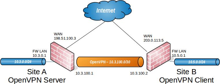 openvpn-pfsense-site-to-site